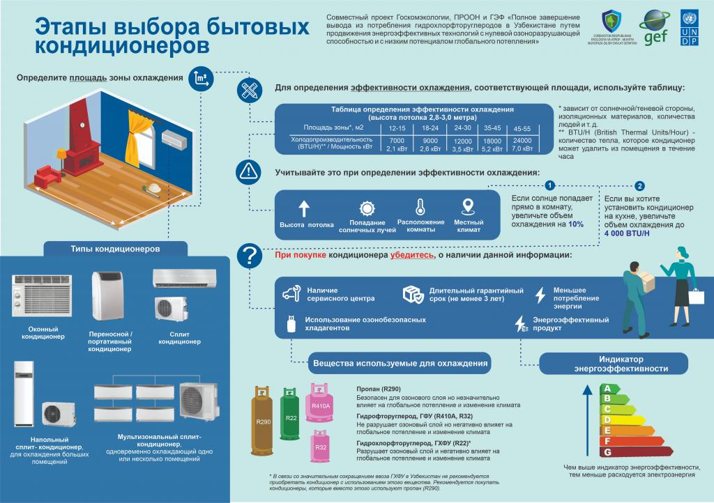Air conditioner RU infographics